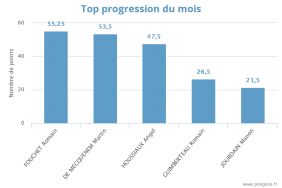 Stats top mois 1